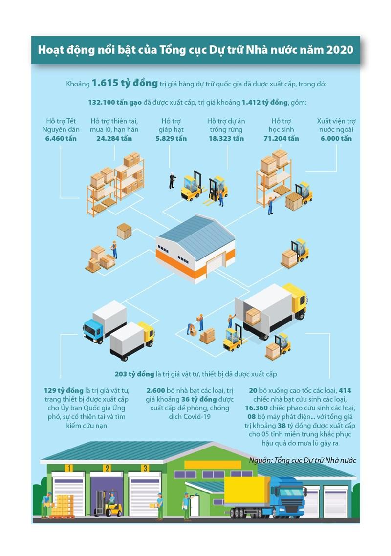 [Infographics] Điểm lại những hoạt động nổi bật của Tổng cục Dự trữ Nhà nước năm 2020 - Ảnh 1