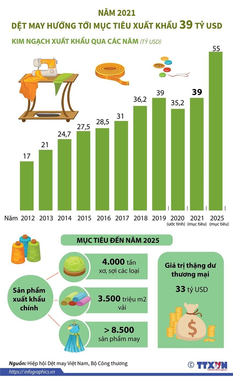 [Infographics] Ngành dệt may hướng tới mục tiêu xuất khẩu 39 tỷ USD - Ảnh 1