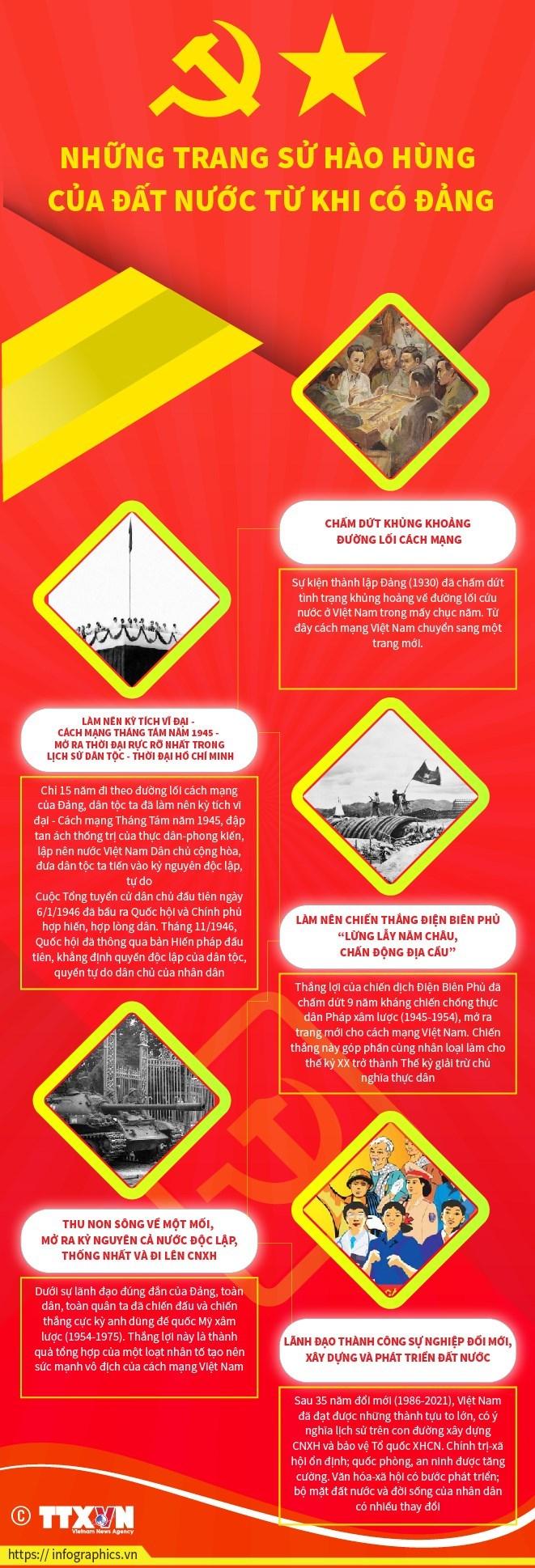 [Infographics] Những trang sử hào hùng của đất nước từ khi có Đảng - Ảnh 1