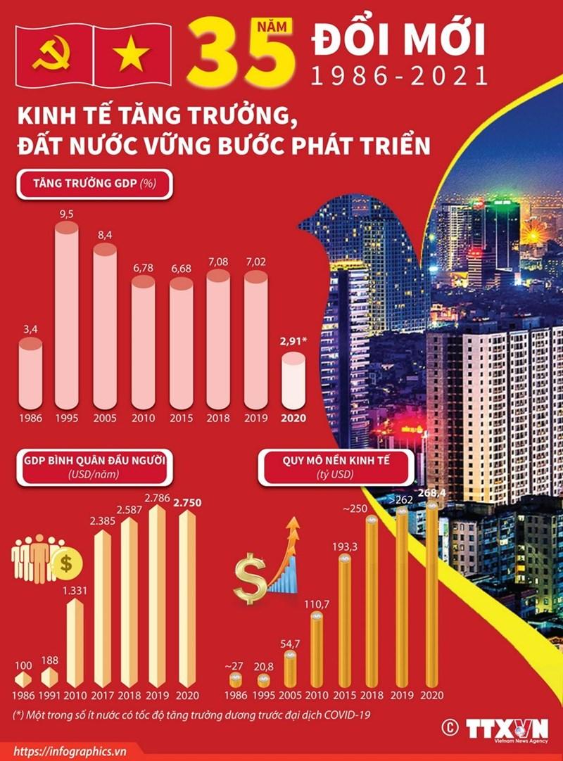 [Infographics] 35 năm đổi mới: Kinh tế tăng trưởng, đất nước vững bước phát triển - Ảnh 1