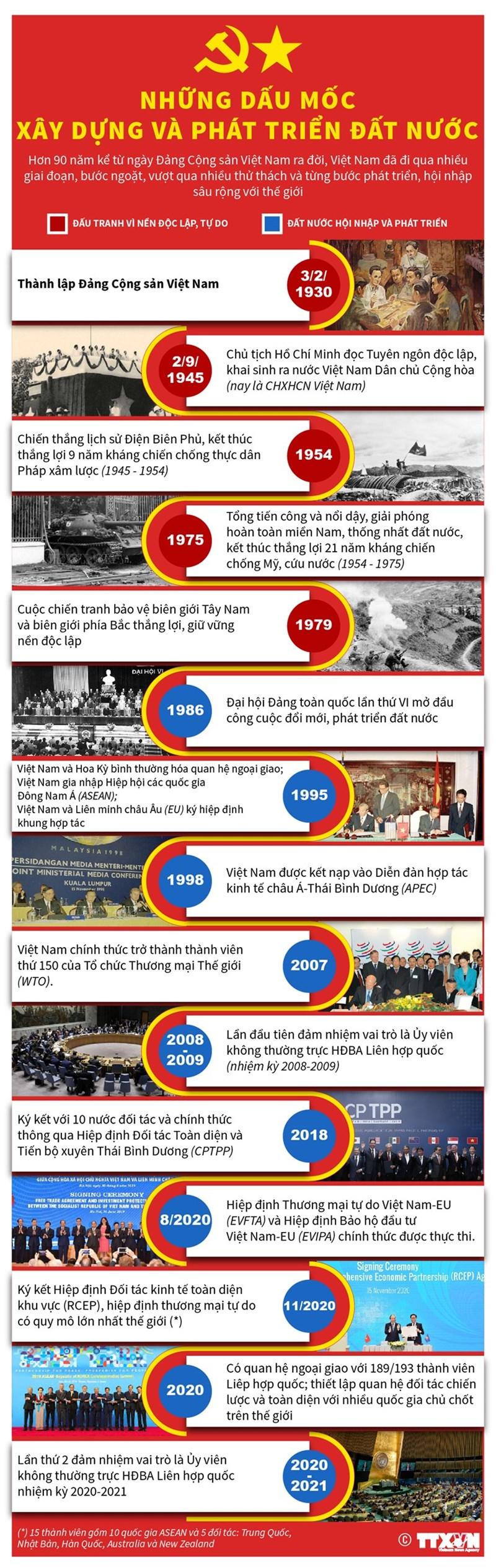 [Infographics] Những dấu mốc xây dựng và phát triển đất nước - Ảnh 1