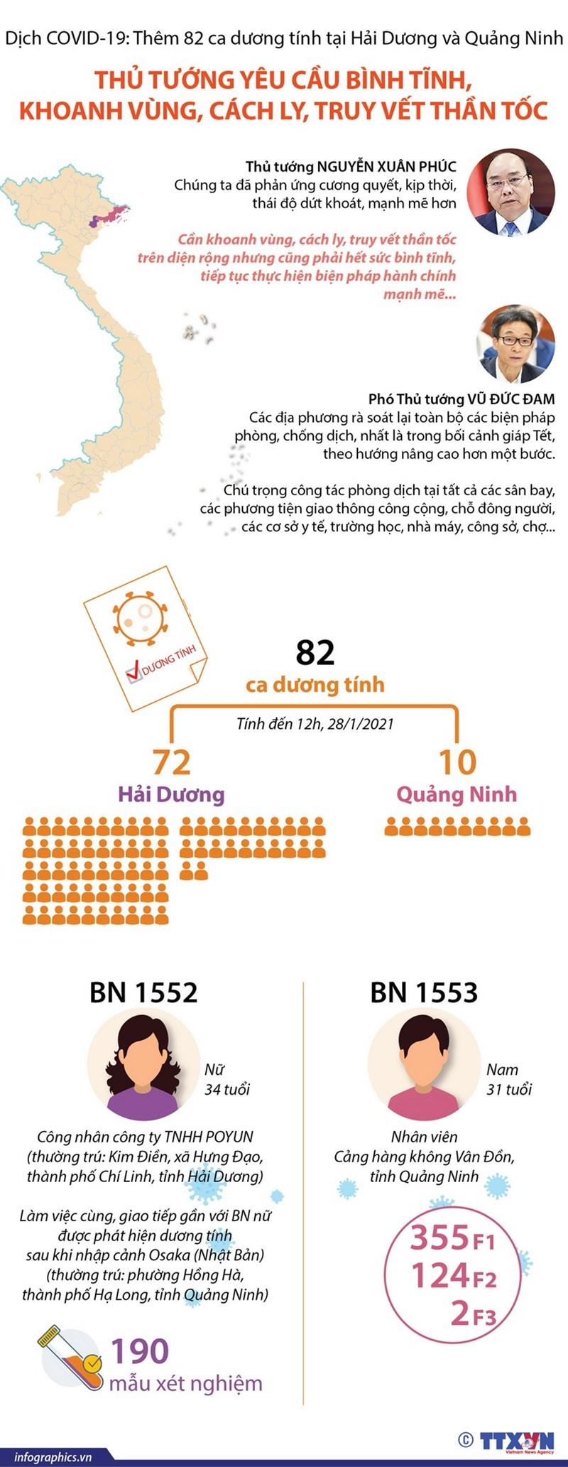 [Infographics] Thủ tướng yêu cầu bình tĩnh, khoanh vùng, cách ly, truy vết thần tốc - Ảnh 1