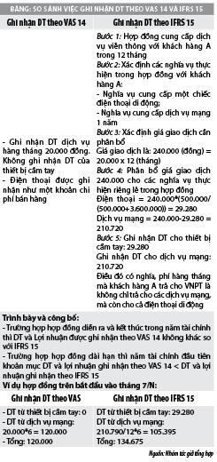 Chuẩn mực báo cáo tài chính quốc tế số 15  và vấn đề đặt ra với doanh nghiệp Việt Nam - Ảnh 2