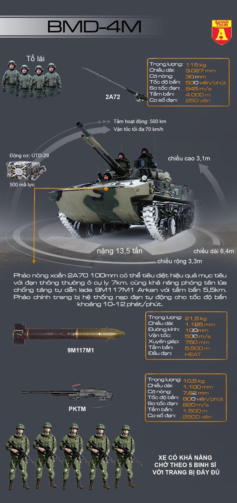 """[Infographics] Khám phá BMD-4M, """"xe tăng nhảy dù"""" của Nga - Ảnh 1"""