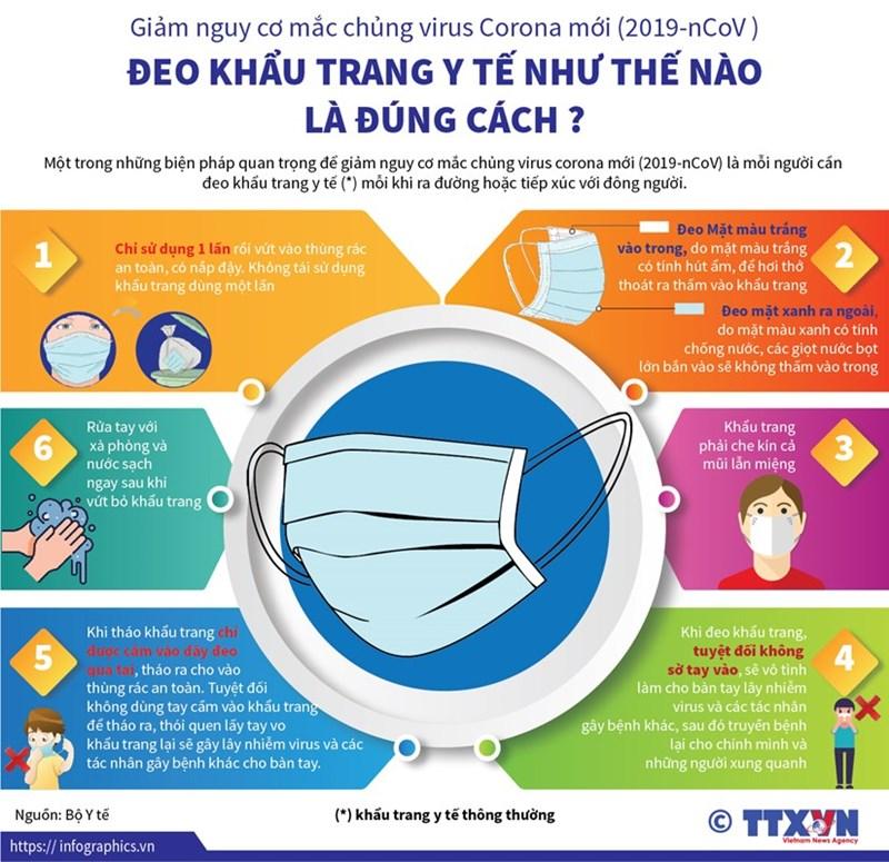 [Infographics] Đeo khẩu trang đúng cách phòng lây nhiễm 2019-nCoV - Ảnh 1