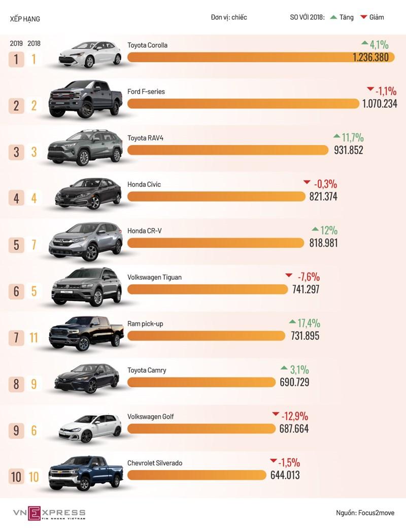 [Infographics] 10 mẫu xe bán chạy nhất thế giới 2019  - Ảnh 1