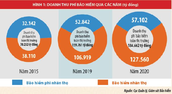 Nhiều dư địa phát triển cho thị trường bảo hiểm Việt Nam - Ảnh 1