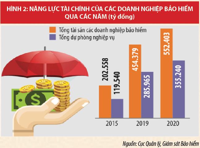 Nhiều dư địa phát triển cho thị trường bảo hiểm Việt Nam - Ảnh 2