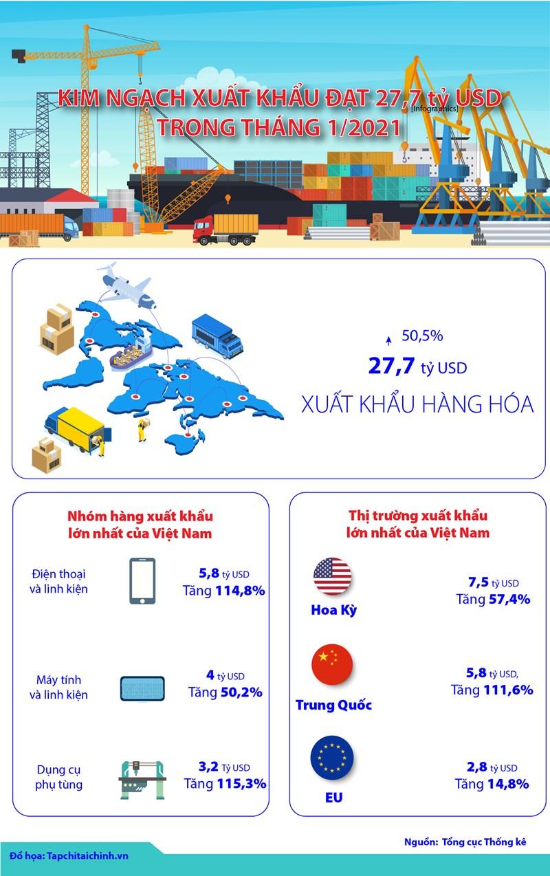 [Infographics] Kim ngạch xuất khẩu đạt 27,7 tỷ USD trong tháng 1/2021 - Ảnh 1