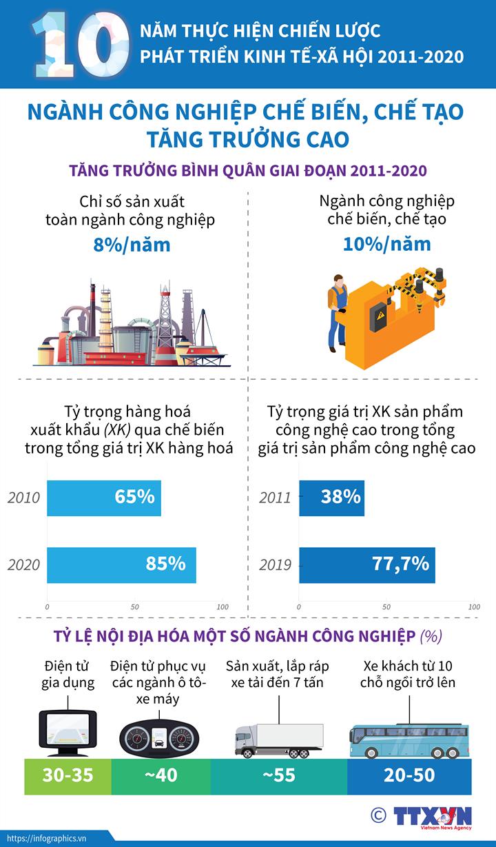 [Infographics] 10 năm thực hiện Chiến lược phát triển kinh tế - xã hội 2011-2020 - Ảnh 1