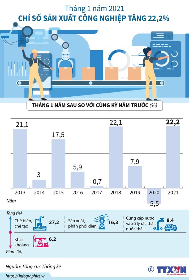 [Infographics] Chỉ số sản xuất công nghiệp trong tháng 1 tăng 22,2% - Ảnh 1