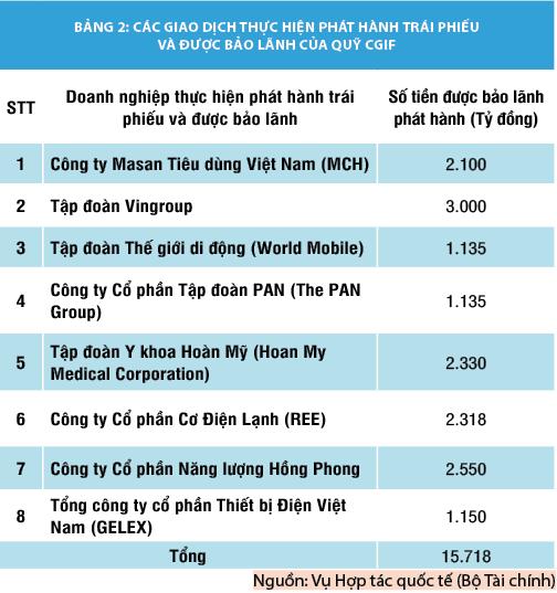 Thúc đẩy trái phiếu bằng đồng nội tệ, góp phần phát triển thị trường trái phiếu khu vực ASEAN+3 - Ảnh 2