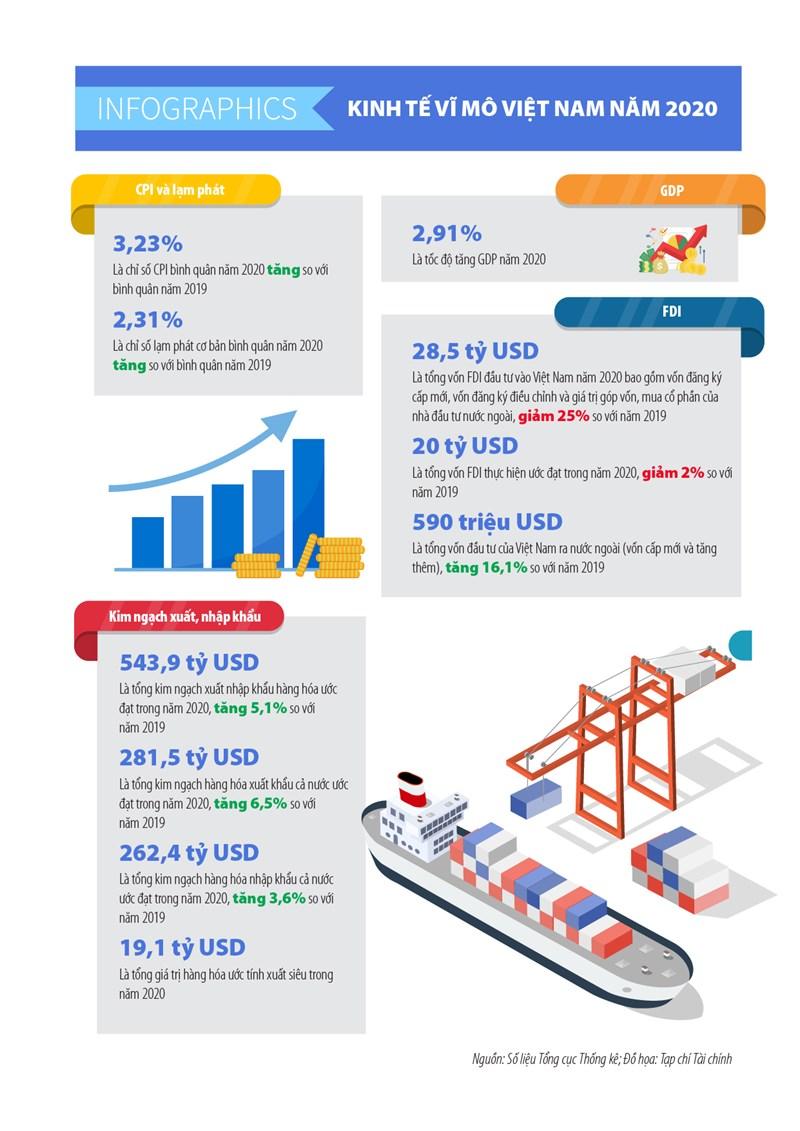[Infographics] Kinh tế vĩ mô Việt Nam năm 2020 qua những con số - Ảnh 1