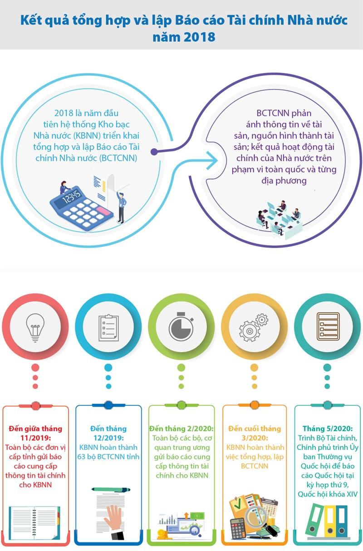 [Infographics] Kết quả triển khai tổng hợp và lập Báo cáo Tài chính Nhà nước  - Ảnh 1