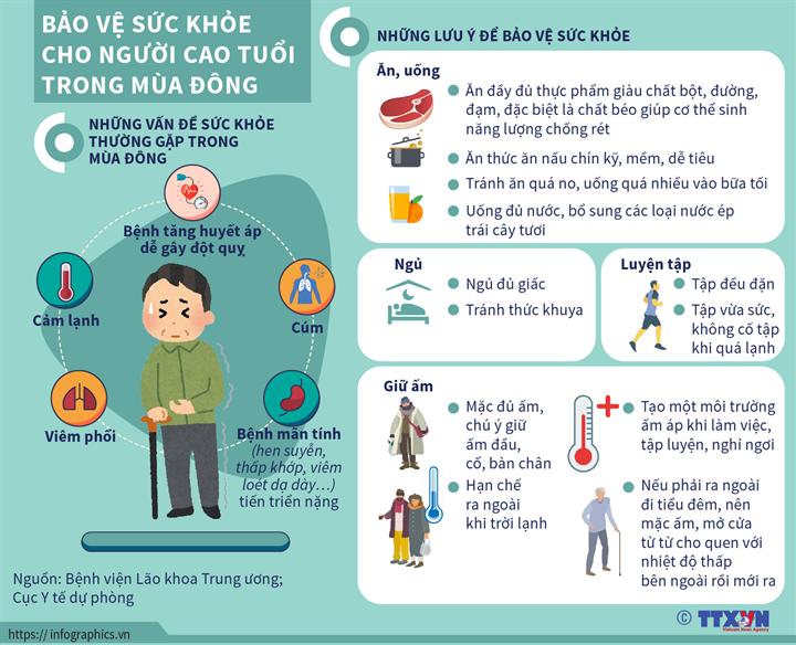 [Infographics] Bảo vệ sức khỏe cho người cao tuổi trong mùa đông - Ảnh 1