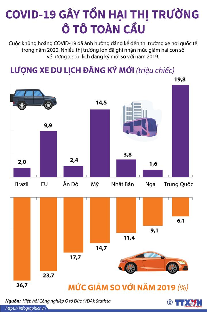 [Infographics] Covid-19 gây tổn hại thị trường ô tô toàn cầu - Ảnh 1