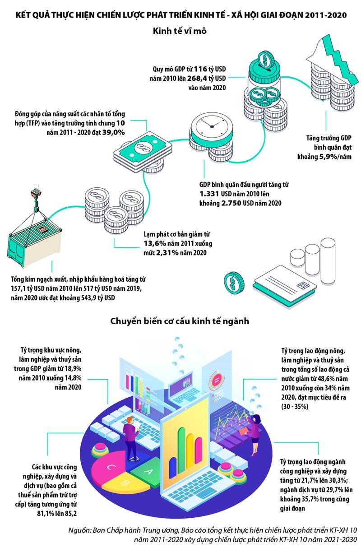 [Infographics] Kết quả thực hiện chiến lược phát triển kinh tế - xã hội giai đoạn 2011-2020 - Ảnh 1