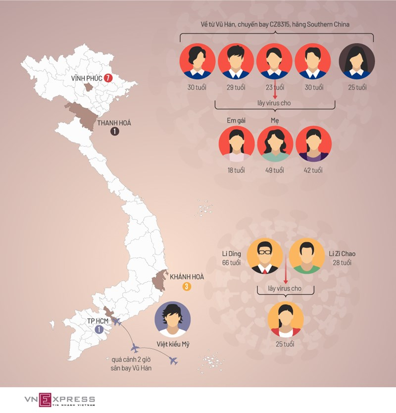 [Infographics] Đường lây nhiễm 12 ca dương tính nCoV  - Ảnh 1