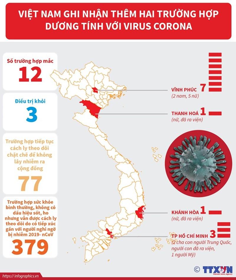 [Infographics] 12 trường hợp nhiễm virus corona tại Việt Nam - Ảnh 1