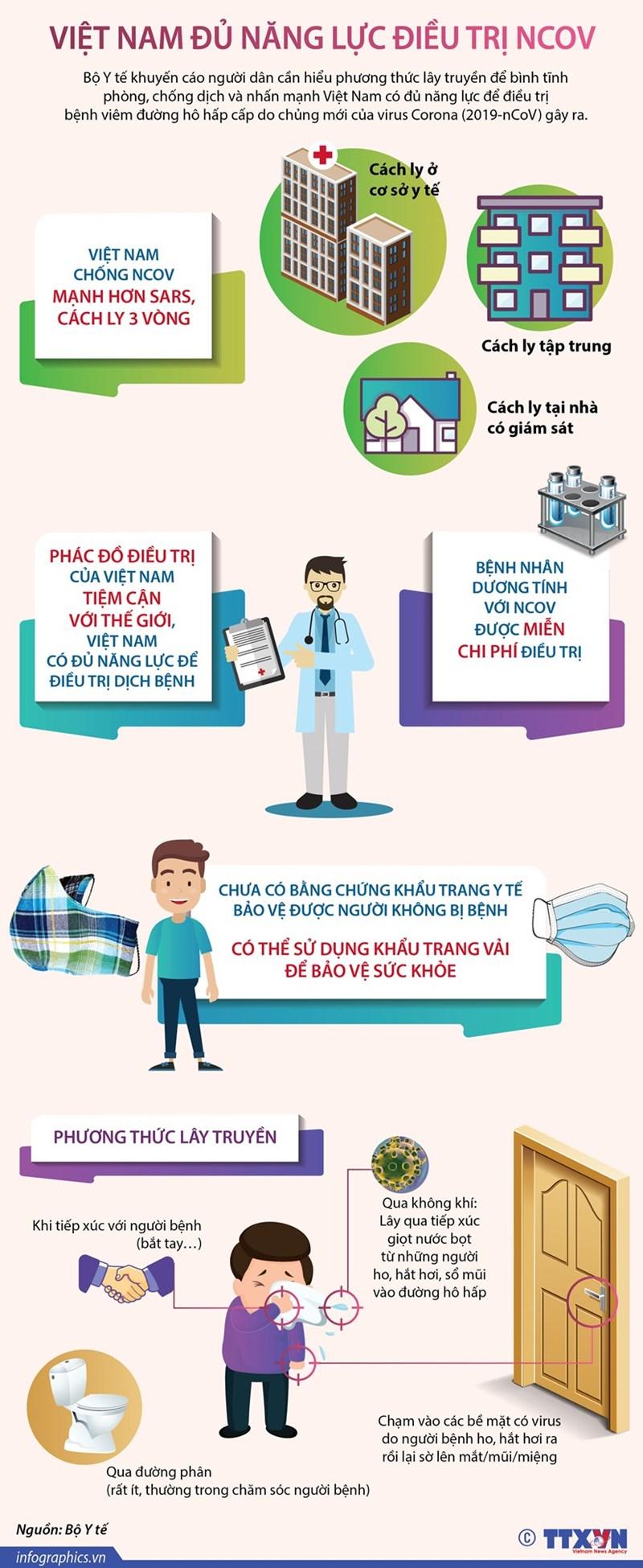 [Infographics] Việt Nam có đủ năng lực để điều trị dịch bệnh nCoV - Ảnh 1