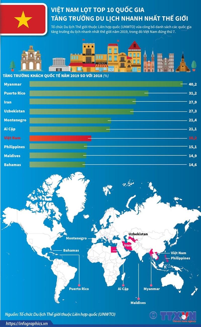 [Infographics] Việt Nam lọt tốp 10 quốc gia tăng trưởng du lịch nhanh nhất thế giới - Ảnh 1