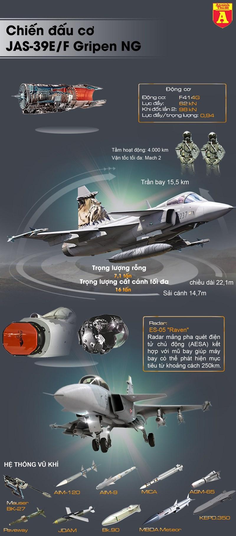 [Infographics] Đối thủ của Su-35S Nga tại châu Âu đã chính thức đi vào biên chế - Ảnh 1