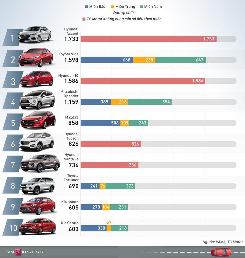 [Infographics] Ôtô bán nhiều nhất tháng 1/2020: Accent vượt Vios  - Ảnh 1