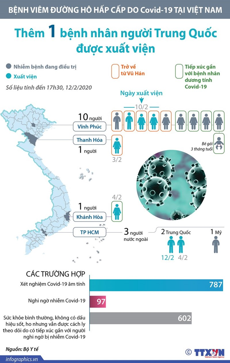 [Infographics] Đã có 7 bệnh nhân mắc Covid-19 được xuất viện - Ảnh 1