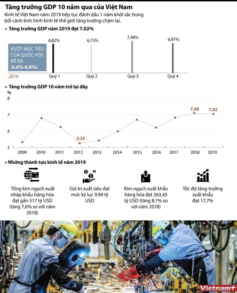 [Infographics] Tăng trưởng GDP trong 10 năm qua của Việt Nam - Ảnh 1
