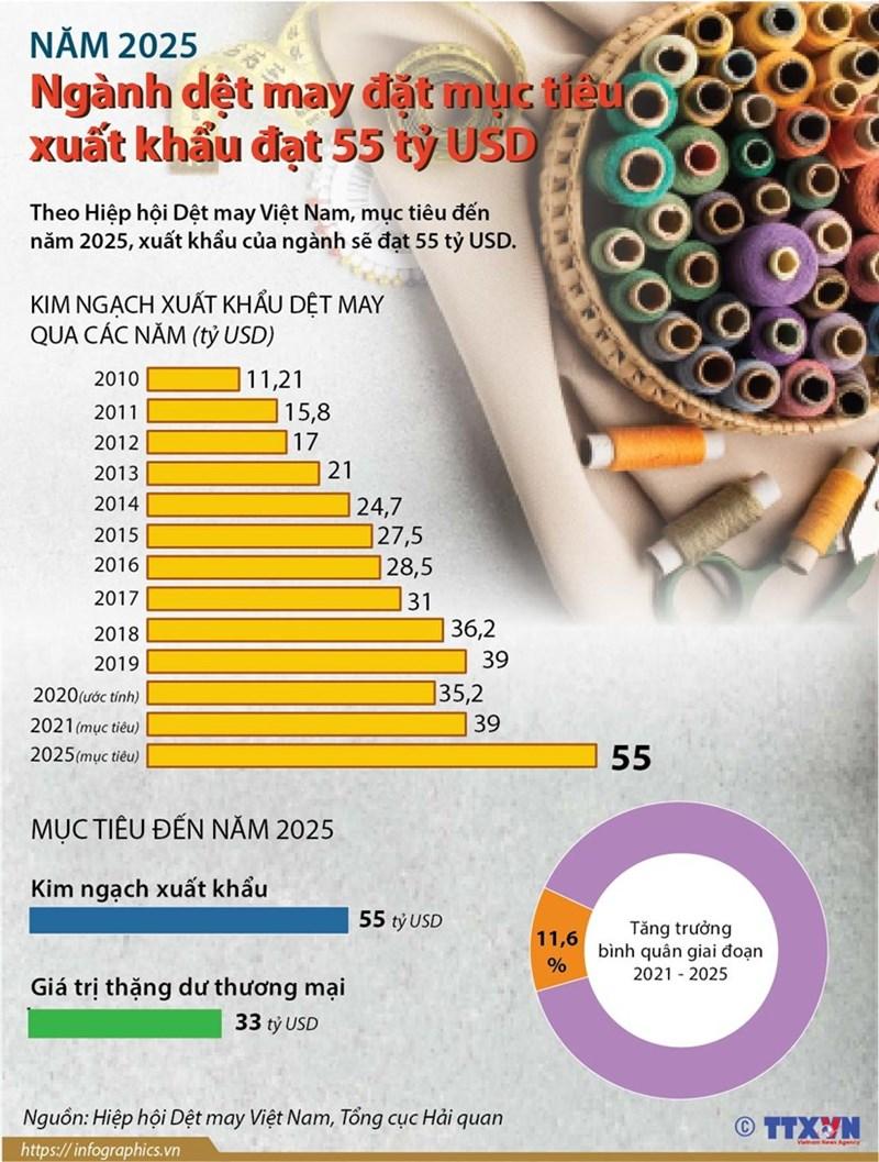 [Infographics] Dệt may đặt mục tiêu xuất khẩu đạt 55 tỷ USD vào năm 2025 - Ảnh 1