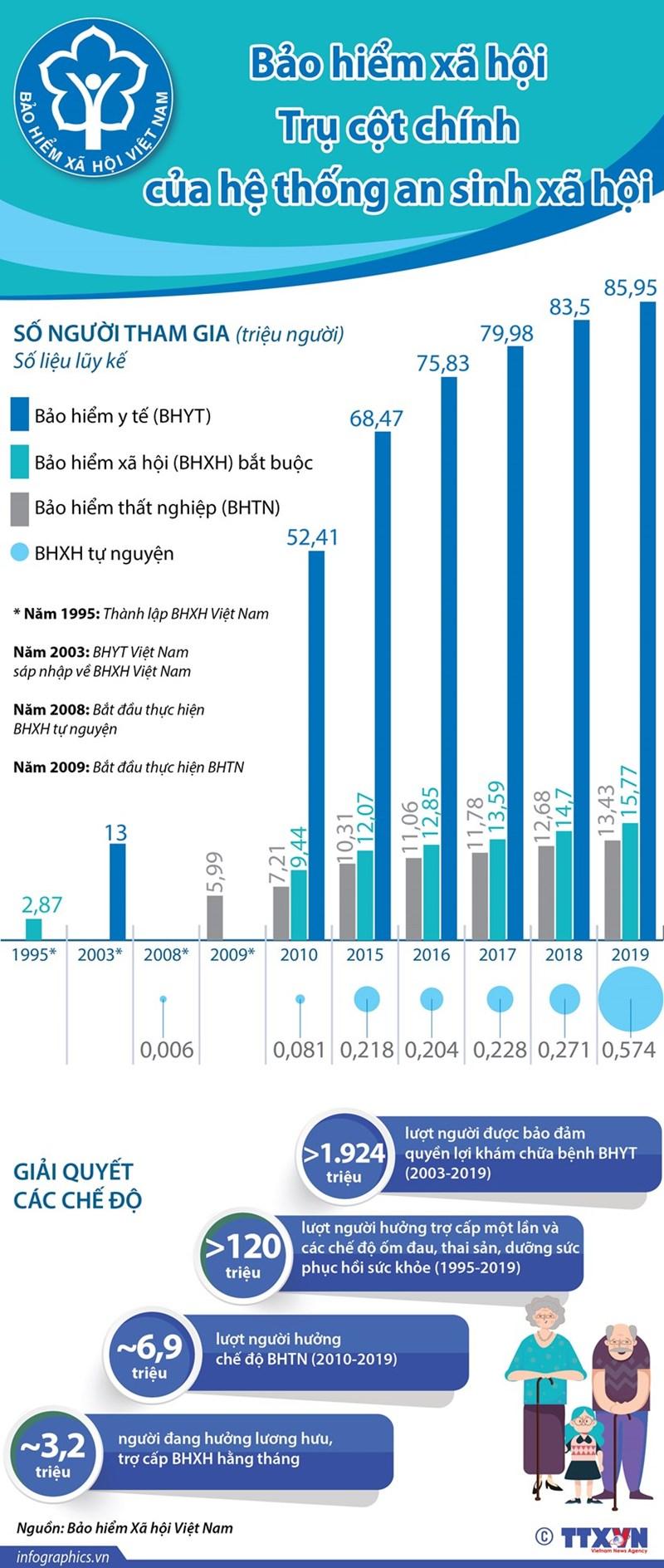 [Infographics] Bảo hiểm xã hội - trụ cột chính của hệ thống an sinh xã hội - Ảnh 1