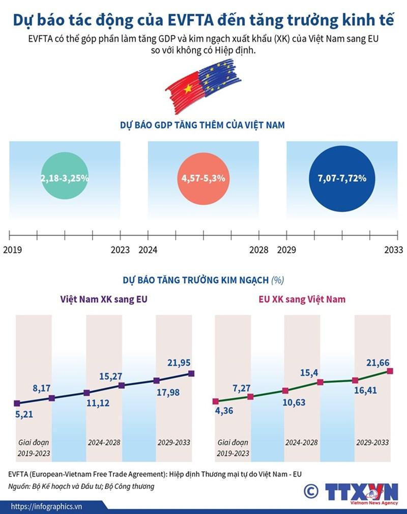 [Infographics] Dự báo tác động của EVFTA đến tăng trưởng kinh tế - Ảnh 1