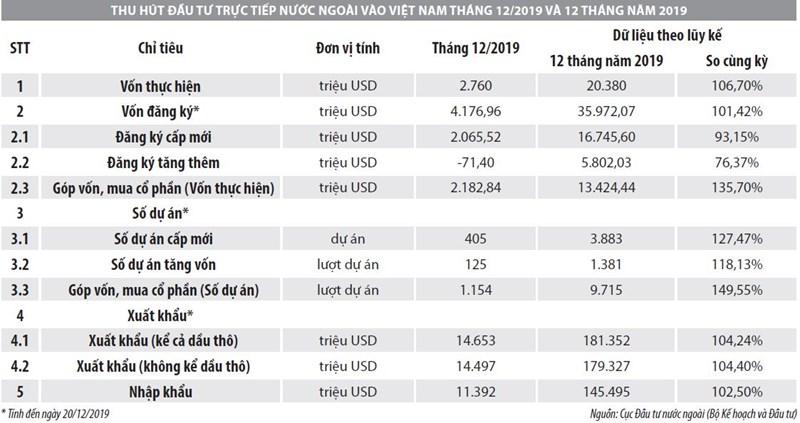 Số liệu thu hút đầu tư trực tiếp nước ngoài vào Việt Nam năm 2019 - Ảnh 1