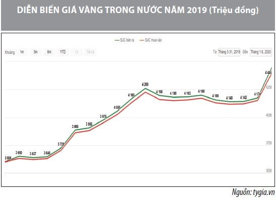 Số liệu thị trường vàng năm 2019 - Ảnh 1
