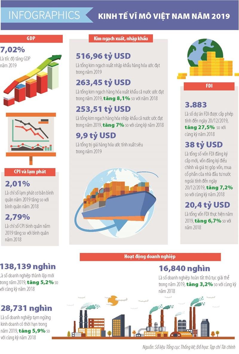 [Infographics] Số liệu kinh tế vĩ mô Việt Nam năm 2019 - Ảnh 1