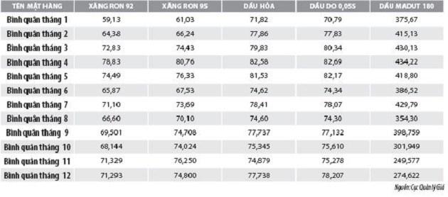 Số liệu thị trường xăng, dầu năm 2019 - Ảnh 2