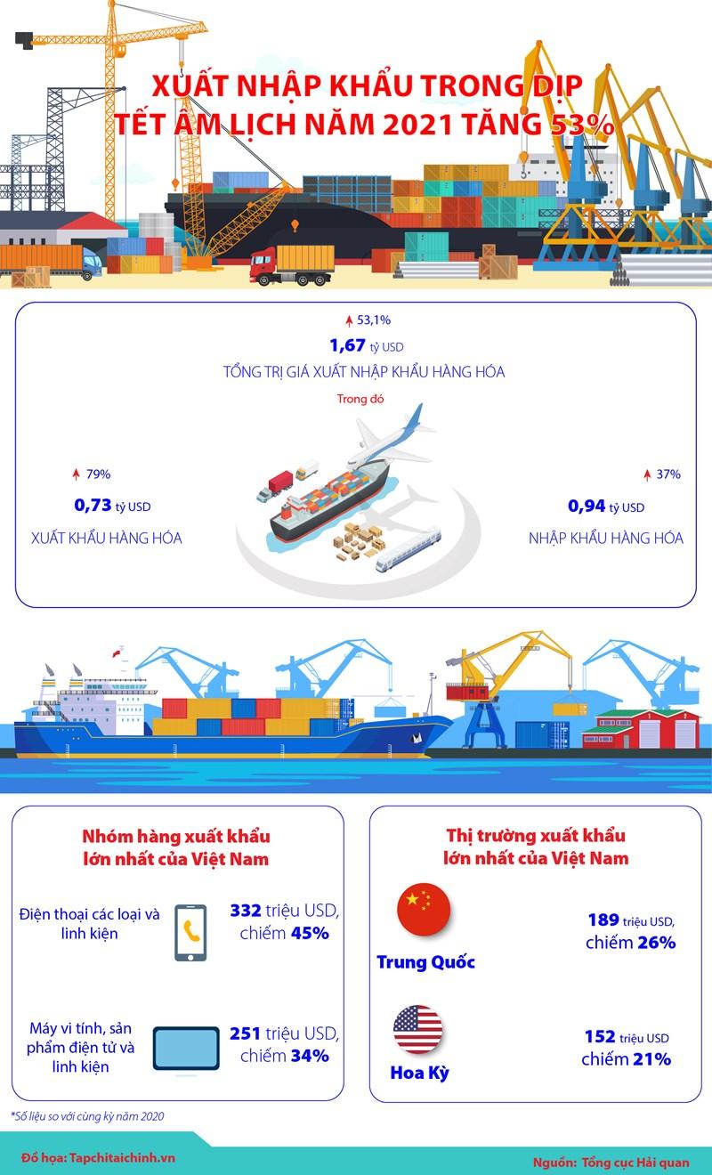 [Infographics] Xuất nhập khẩu trong dịp Tết Âm lịch năm 2021 tăng 53% - Ảnh 1