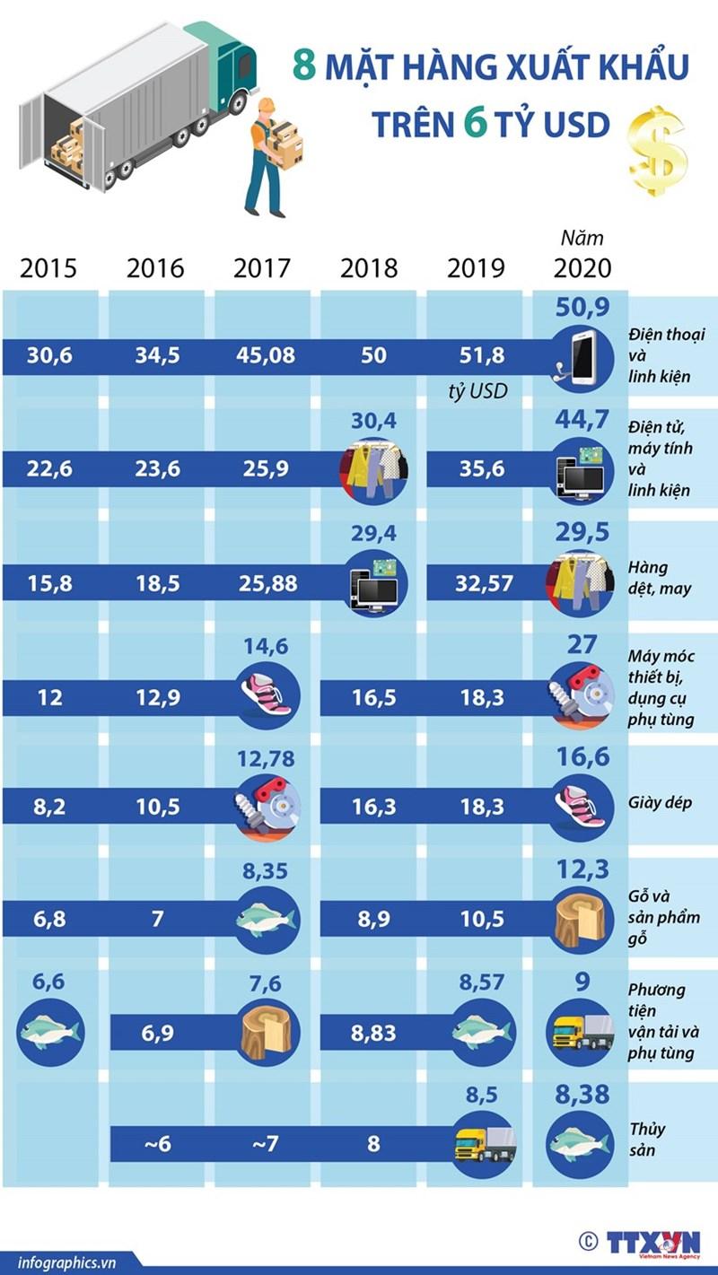 [Infographics] Những mặt hàng nào xuất khẩu trên 6 tỷ USD? - Ảnh 1