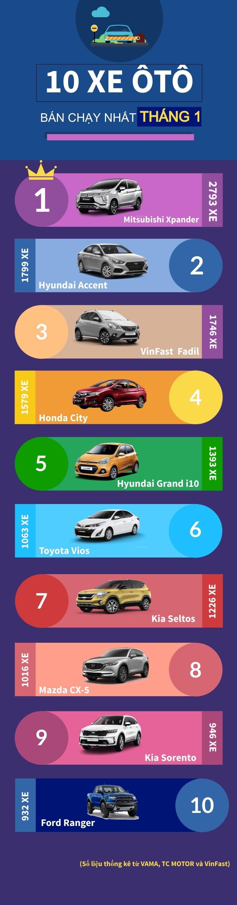 [Infographics] Top 10 mẫu xe ôtô bán chạy nhất thị trường tháng 1/2021 - Ảnh 1