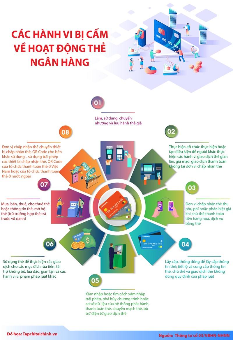 [Infographics] Các hành vi bị cấm về hoạt động thẻ ngân hàng - Ảnh 1