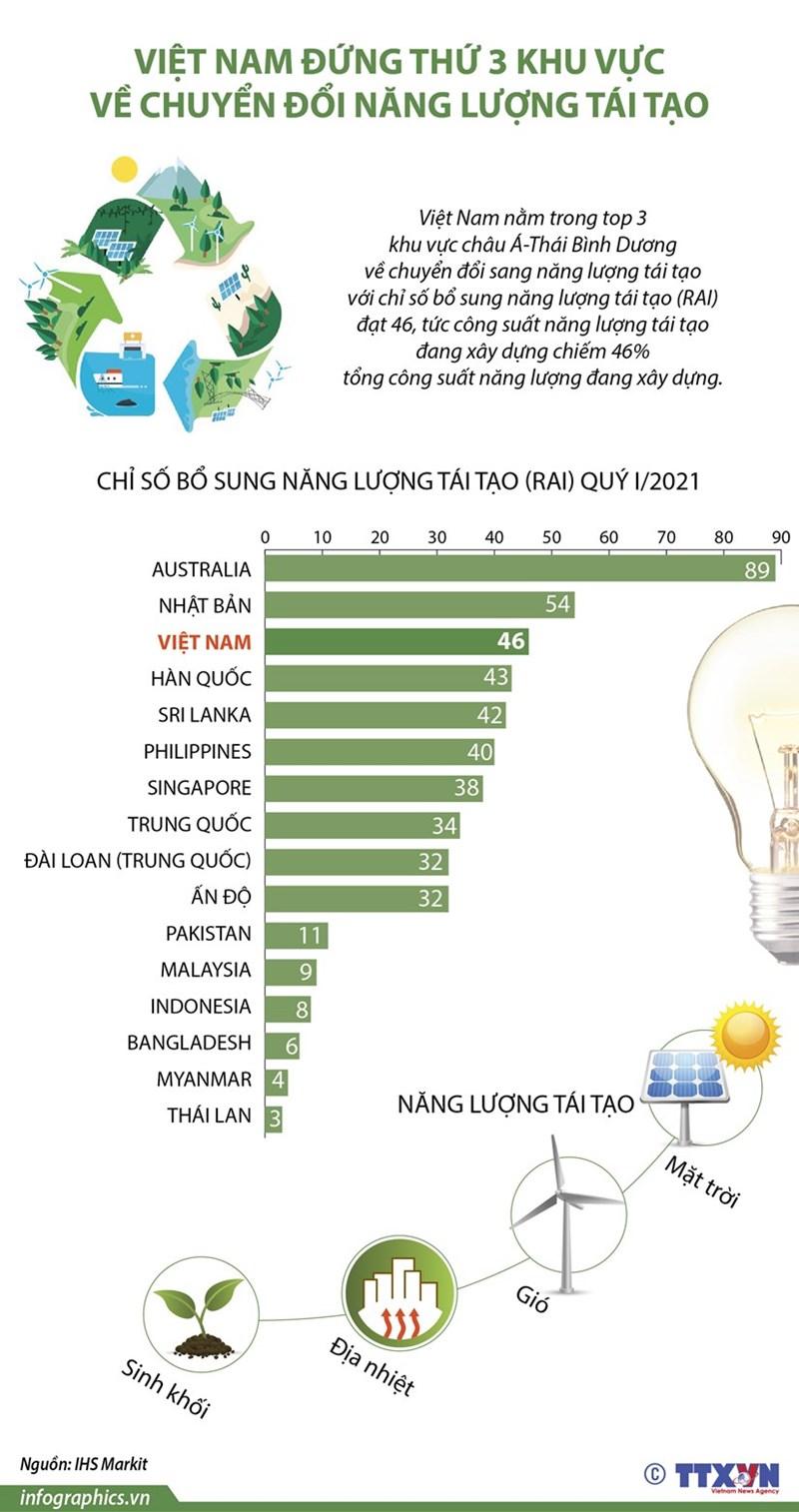 [Infographics] Vị trí của Việt Nam về chuyển đổi năng lượng tái tạo ở khu vực châu Á - Thái Bình Dương  - Ảnh 1