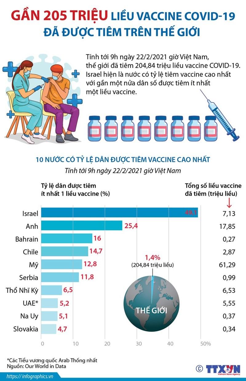[Infographics] Gần 205 triệu liều vắcxin Covid-19 đã được tiêm cho người dân trên toàn thế giới - Ảnh 1