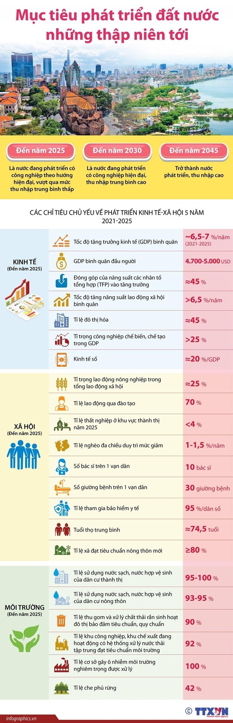 [Infographics] Mục tiêu phát triển kinh tế - xã hội của đất nước trong những thập niên tới - Ảnh 1