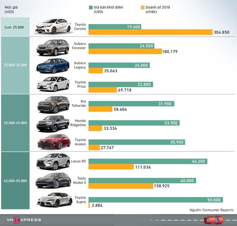 [Infographics] Những mẫu xe tốt nhất 2020  - Ảnh 1
