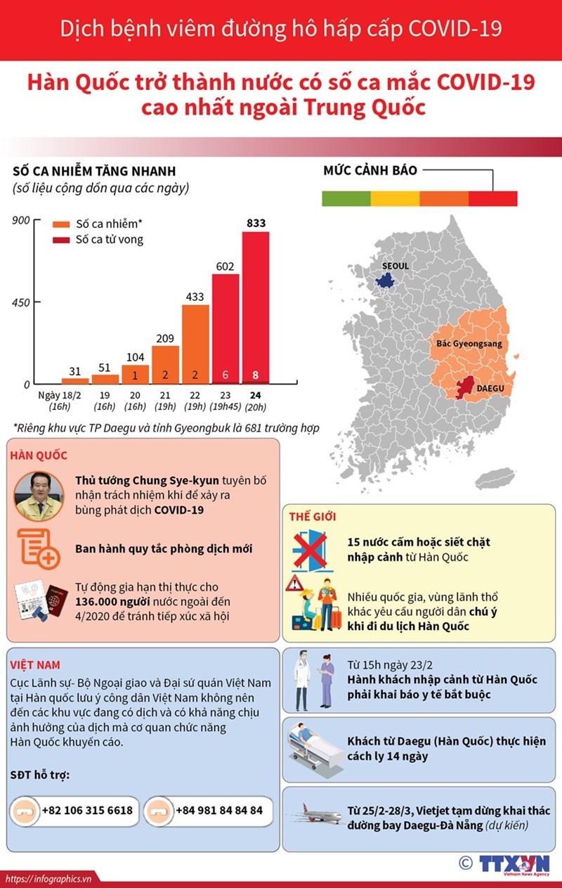 [Infographics] Cập nhật số ca mắc bệnh COVID-19 tại Hàn Quốc - Ảnh 1