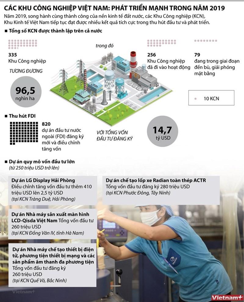[Infographics] Các khu công nghiệp Việt Nam: Phát triển mạnh trong năm 2019 - Ảnh 1