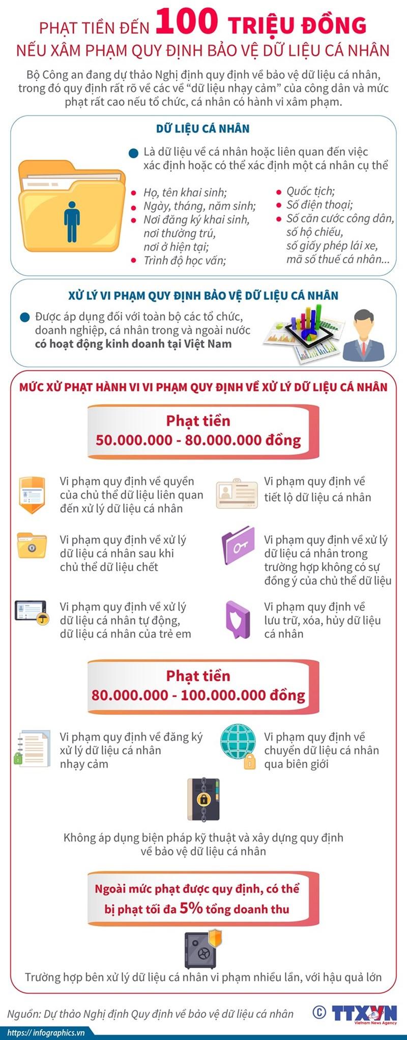 [Infographics] Xâm phạm quy định bảo vệ dữ liệu cá nhân bị phạt đến 100 triệu đồng - Ảnh 1