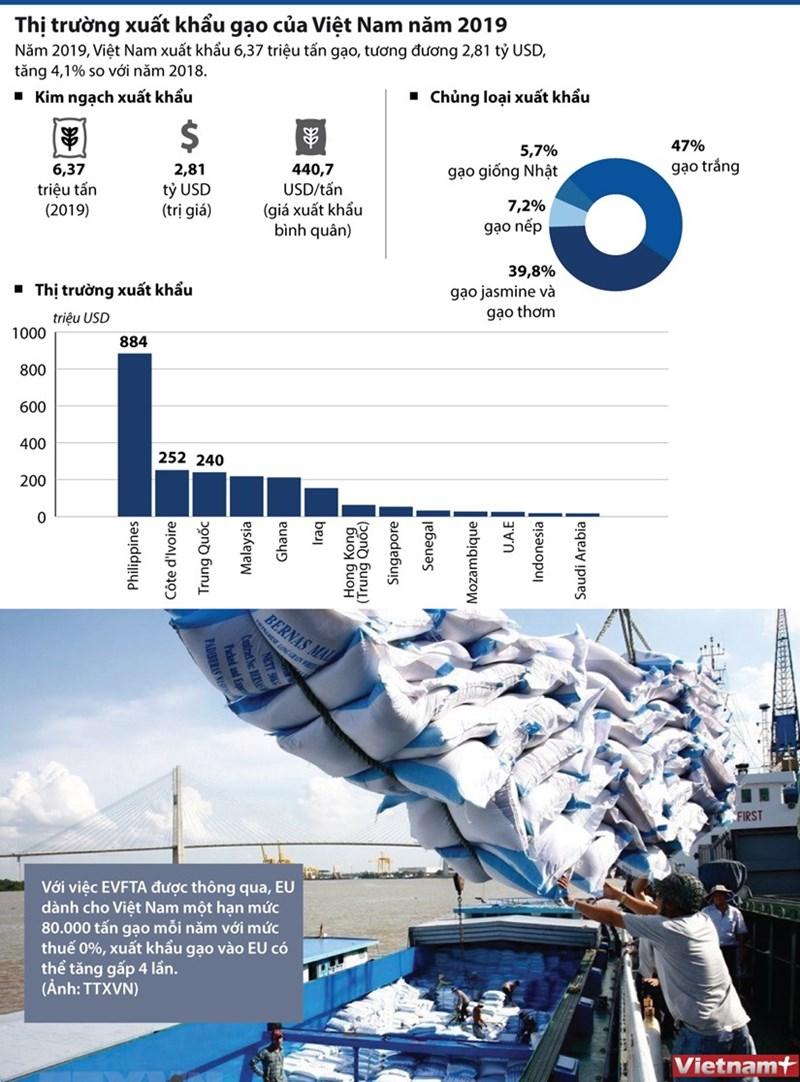 [Infographics] Các thị trường xuất khẩu gạo của Việt Nam năm 2019 - Ảnh 1
