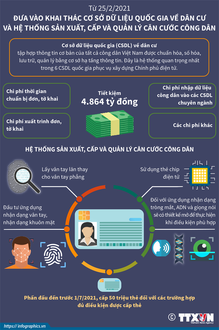 [Infographics] Khai thác Cơ sở dữ liệu quốc gia về dân cư và Hệ thống sản xuất, cấp và quản lý căn cước công dân - Ảnh 1