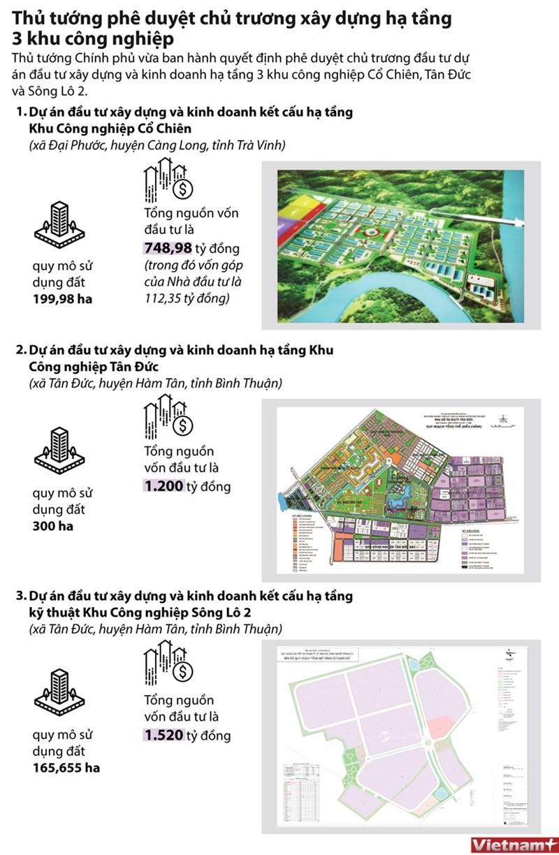[Infographics] Duyệt chủ trương đầu tư hạ tầng tại 3 khu công nghiệp - Ảnh 1
